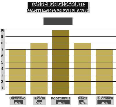 Dandelion Chocolate Mantuano Venezuela 70%