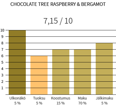 Chocolate Tree Raspberry & Bergamot