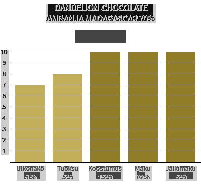 Dandelion Chocolate Ambanja Madagascar 70%