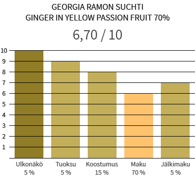 Georgia Ramon Suchti ginger in yellow passion fruit 70%