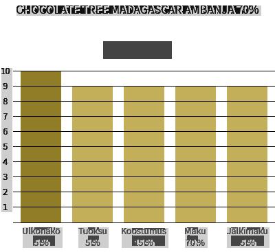 Chocolate Tree Madagascar Ambanja 70%