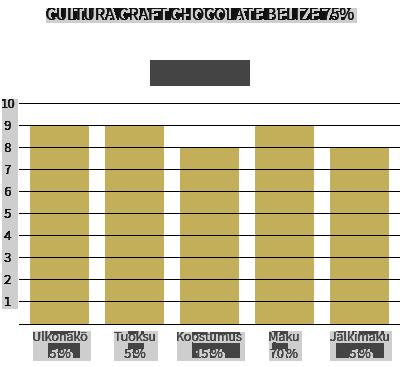 Cultura Craft Chocolate Belize 75%